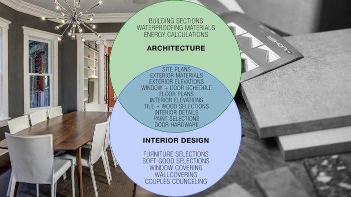 How To Hire An Architect Or Designer, Part I