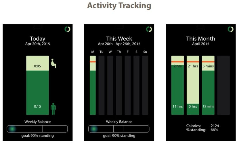 activity tracker - health benefits of standing at work